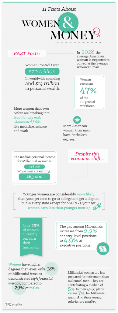 Women & Money Infographic_v2-01