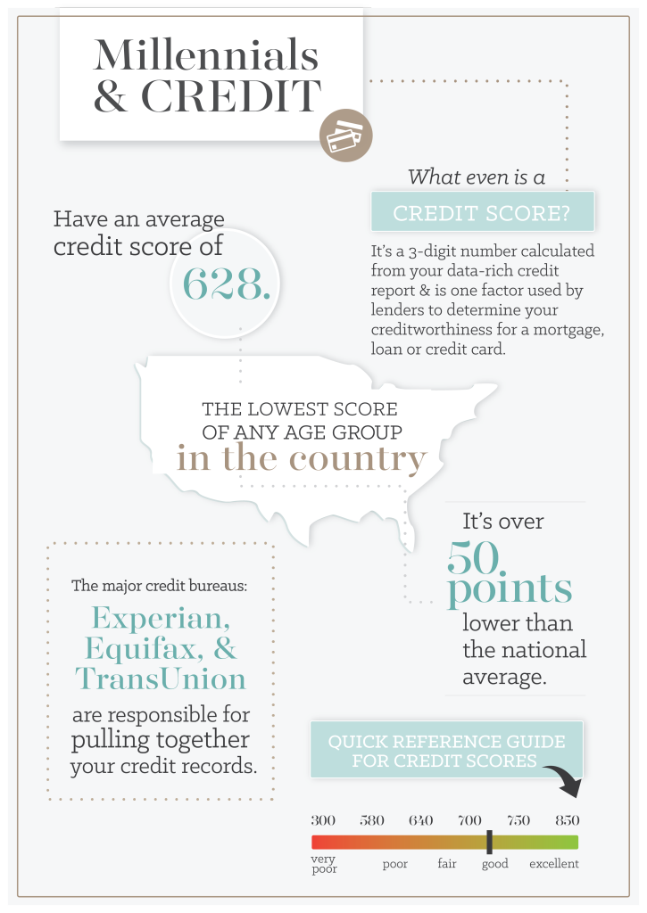 Millennials Credit Score-01