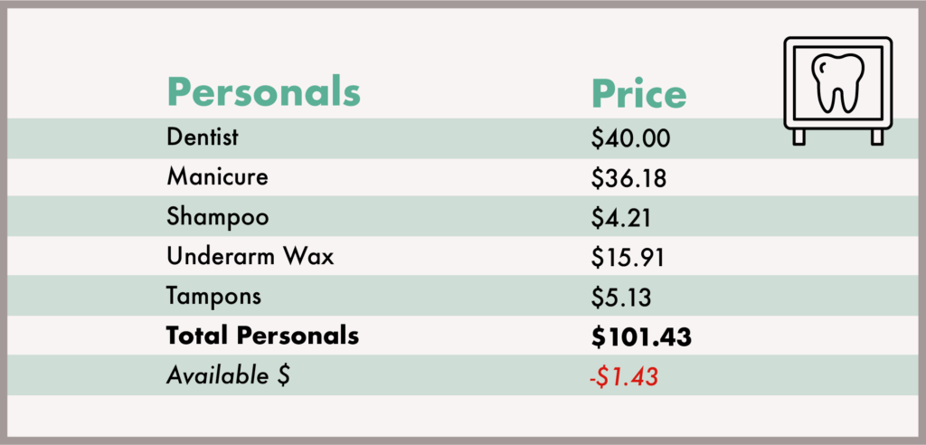 budgeting for personal care